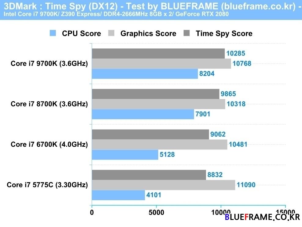 8코어 돌아온 9세대 코어 CPU, 코어 i7 5775C/ 6700K/ 8700K VS 코어 i7