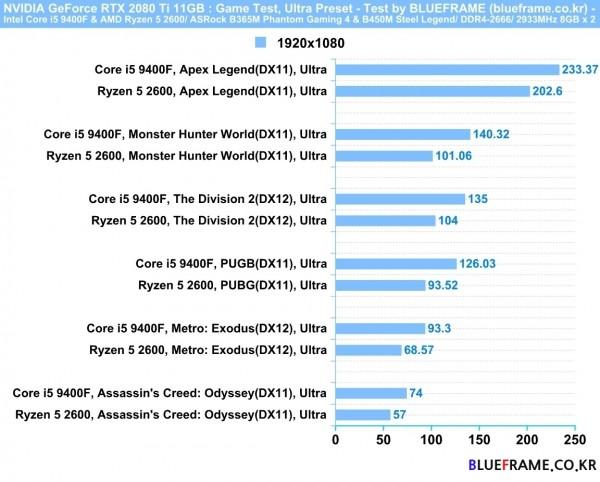 메인스트림 대표 주자, 인텔 코어 i5 9400F vs AMD 라이젠 5 2600